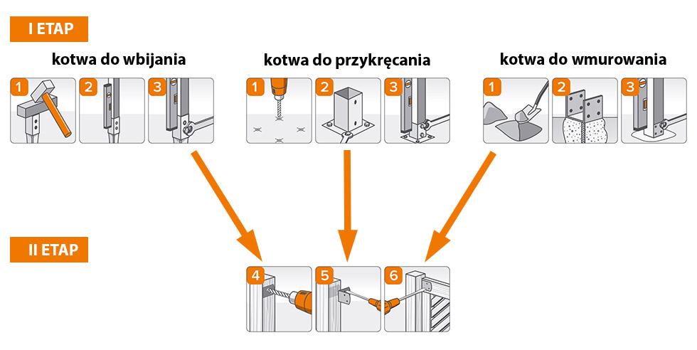 Metoda montażu
